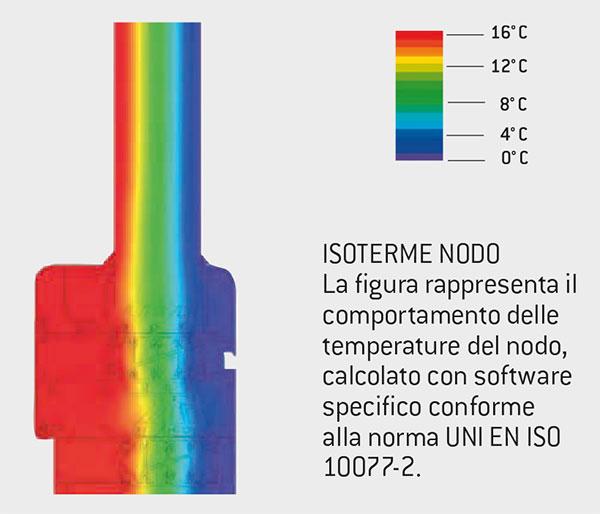 Isolamento termico serramento in alluminio Fresia Planet 72 ht